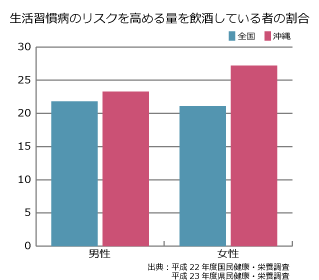 生活習慣病のリスクを高める飲酒をしている者の割合